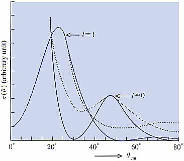 核反応理論の発展の一断面